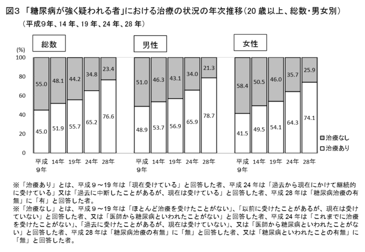 「糖尿病が強く疑われる者」における治療の状況の年次推移